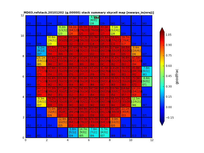 MD03.refstack.20101202 V2 g-band stack skycell summary map - n warps in, rejected, good_frac, dtime