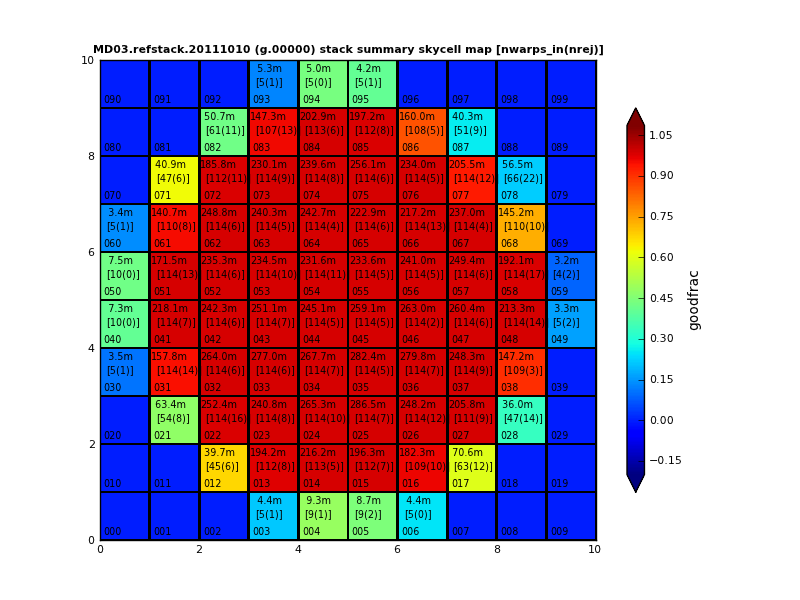 MD03.refstack.2011010 V3 g-band stack skycell summary map - n warps in, rejected, good_frac, dtime