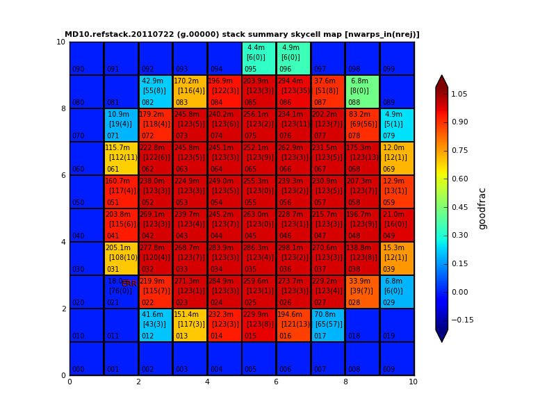 MD10.refstack.20110722 g-band stack skycell summary map - n warps in, rejected, good_frac, dtime